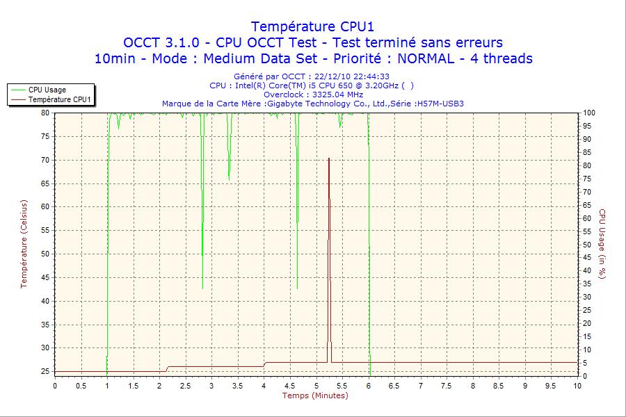 http://tony313.free.fr/FOFO/OCCT/2010-12-22-i5650/2010-12-22-22h44-CPU1.png