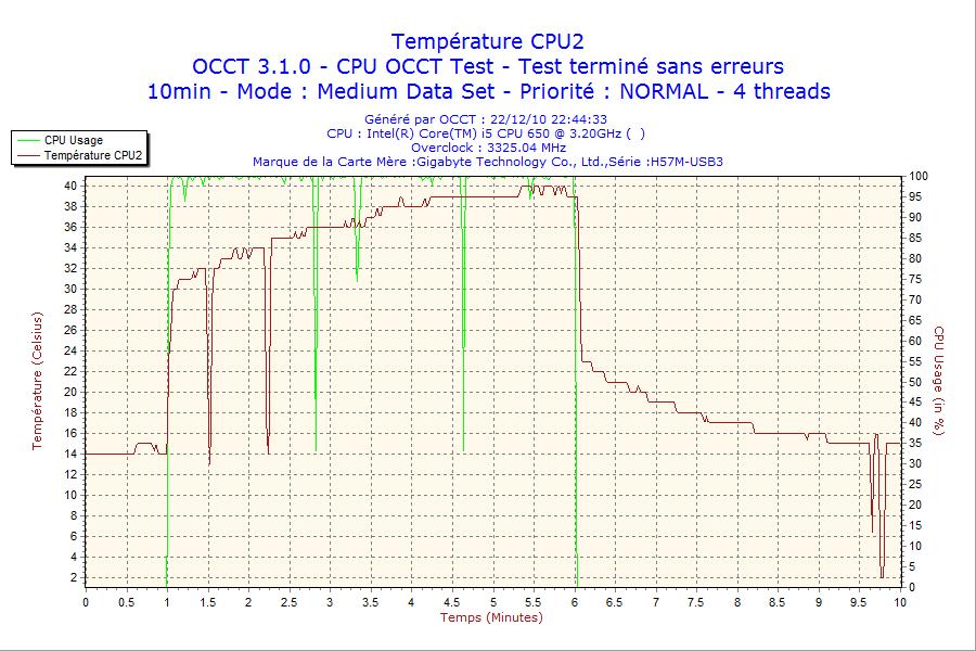 http://tony313.free.fr/FOFO/OCCT/2010-12-22-i5650/2010-12-22-22h44-CPU2.png