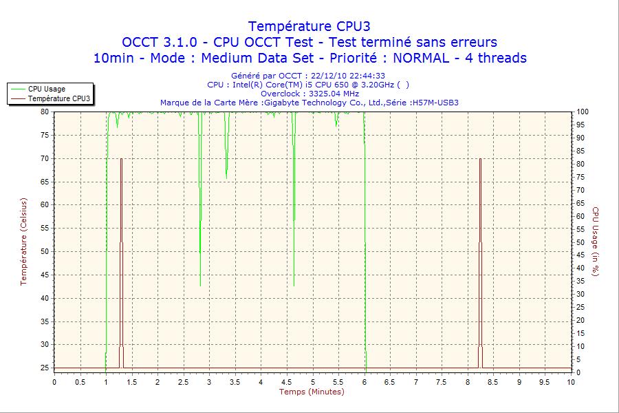 http://tony313.free.fr/FOFO/OCCT/2010-12-22-i5650/2010-12-22-22h44-CPU3.png