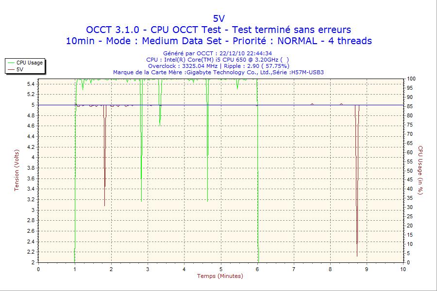 http://tony313.free.fr/FOFO/OCCT/2010-12-22-i5650/2010-12-22-22h44-Volt5.png